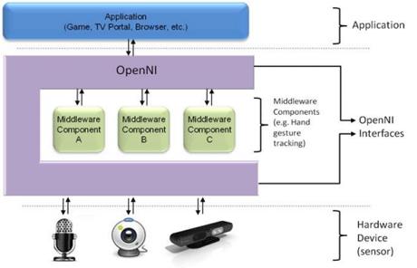 The OpenNI scheme architecture