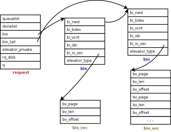 Linux Block Device Architecture