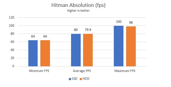 does SSD improve gaming performance