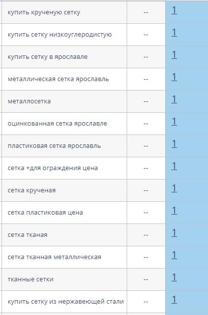 SEO для торговой компании Металлосетка-Яр