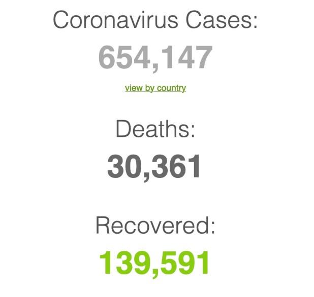 See worldwide Coronavirus stats below