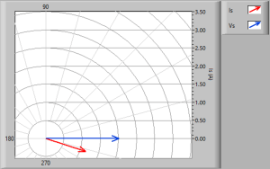 Impedance simulator phasor diagram