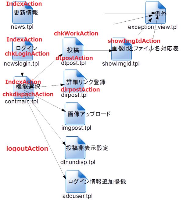 ユーザーの操作に対する動作単位Action
