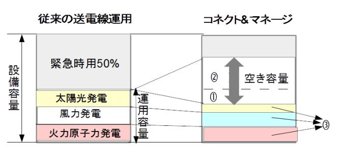コネクト&マネージ概念