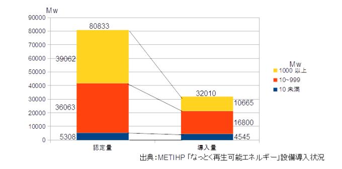 設備認定量と導入量の比較2016年