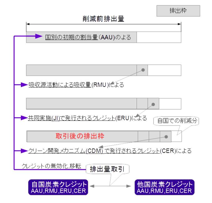 総排出枠の構成