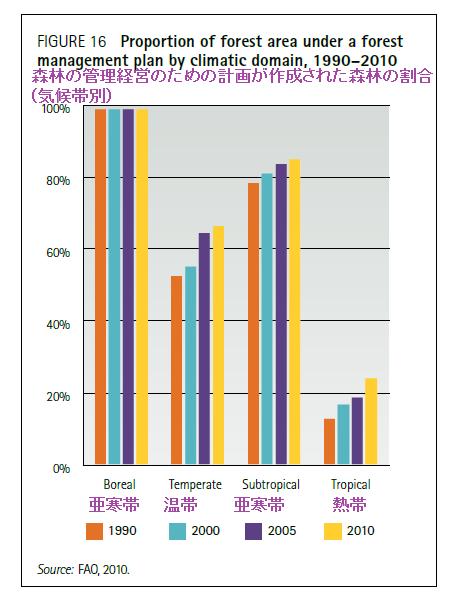世界森林の管理経営のための計画が作成された森林の割合