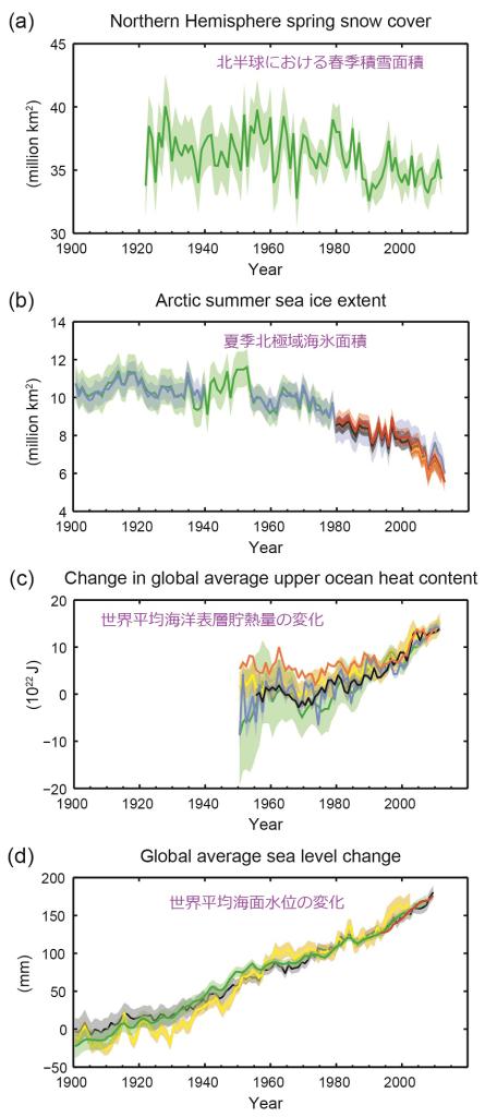 世界の海氷、雪氷、海洋貯熱量、海面水位の変化