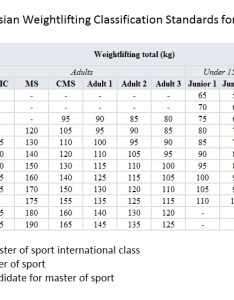 Russian weightlifting classification also roadmap for training part yasha thoughts rh yashathoughts