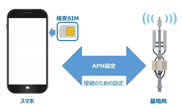 5分でできる!格安SIMの簡単APN設定ガイド(iPhone.Android) カステラじゃあるまいし