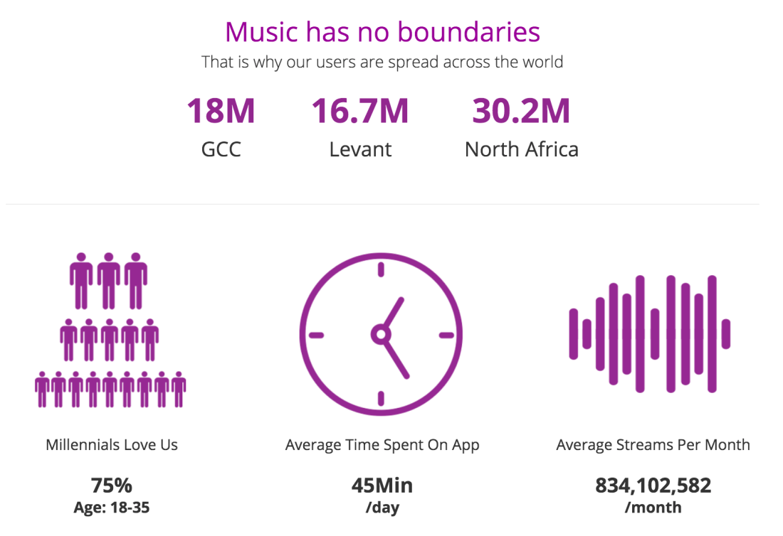Music-streaming battle royale in the Middle East – Anghami
