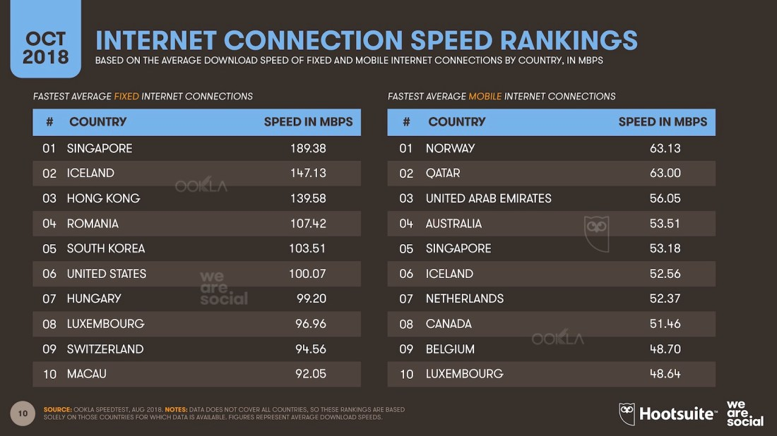 October 2018 - Q4 mobile internet connection speed rankings