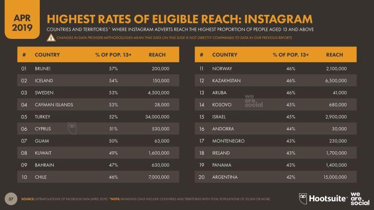 Eligible Instagram Reach - Q2 2019