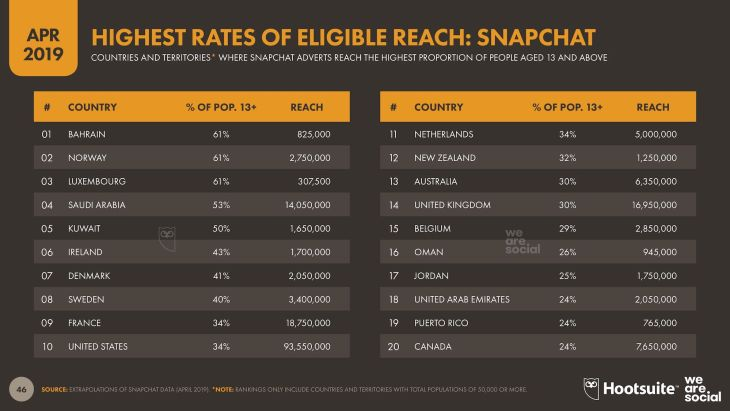 Eligible Reach Snapchat - Q2 2019