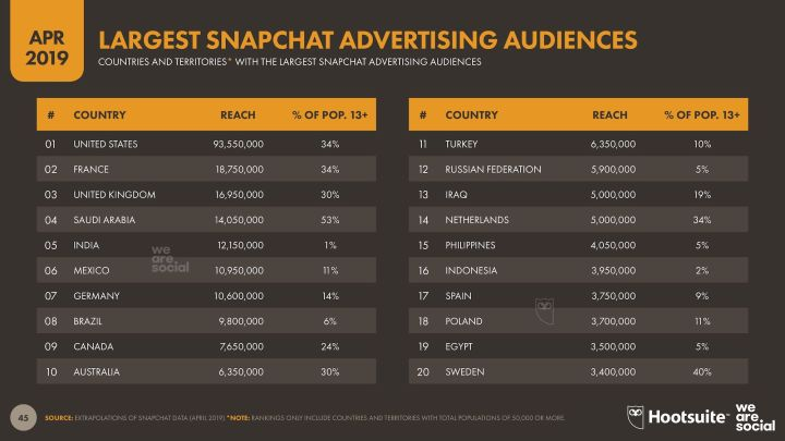 Largest Snapchat advertising audience - Q2 2019