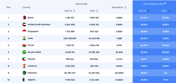 Rankings of VPN adoption in 1H 2021 by downloads, population, and adoption rate.
