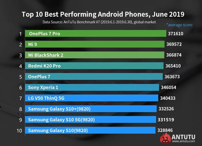 2019年6月Androidスマートフォンランキング
