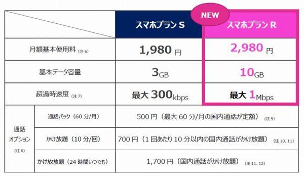 「スマホプランR」の価格情報
