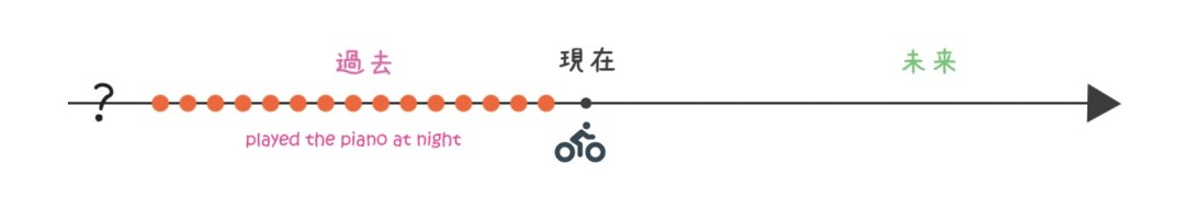 動詞 時制 過去形
