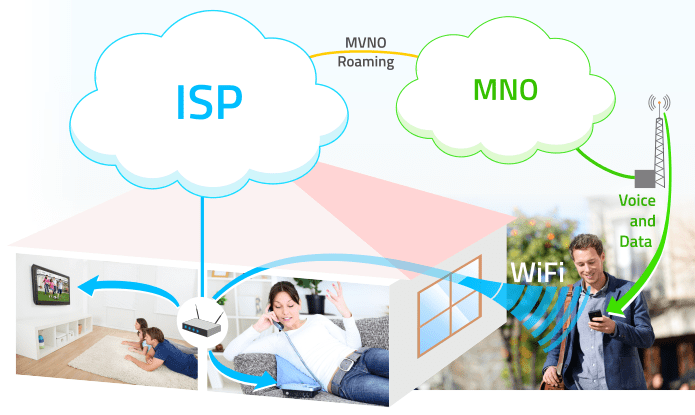 ISP quadruple player can become MVNO, using Wifi Offloading and roaming agreements