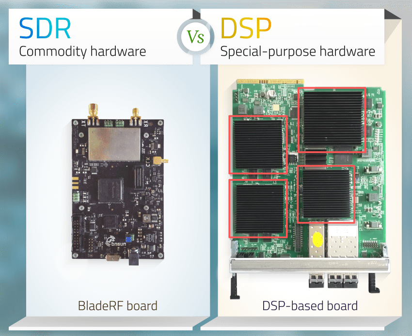 Software Defined Radio (SDR) advantages compared to the conventional, DSP-based Radio Access Network equipments