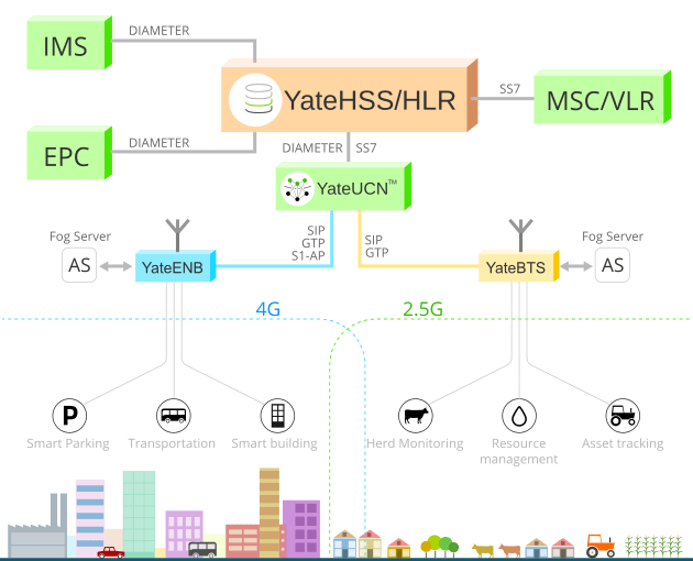 IoT network based on SatSite eNodeB/BTS, YateHSS/HLR and YateUCN core network, scalable and affordable solutions for IoT MVNO and MNO