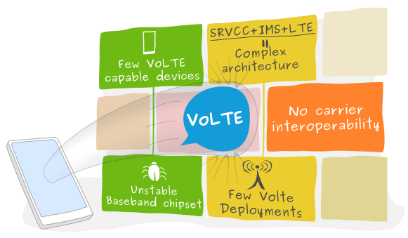 VoLTE tech challenges like SRVCC, inter MSC handover and other enviroment challenger: the smartphone VoLTE capability, operators interoperability