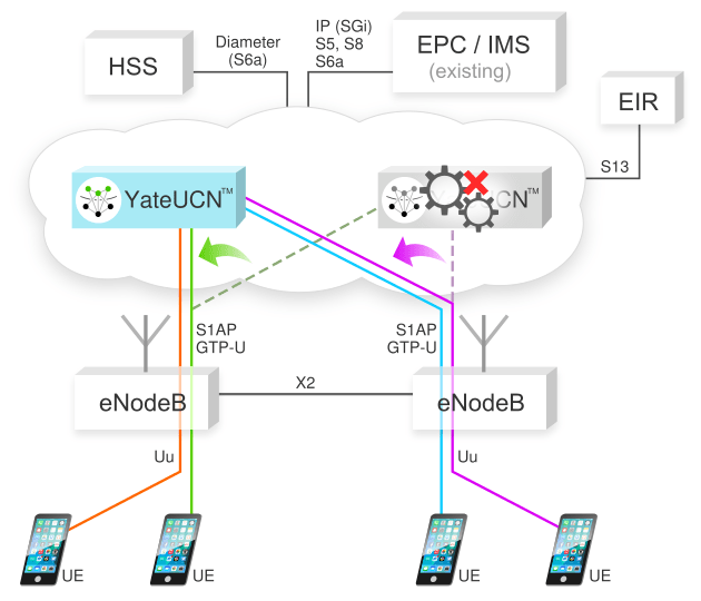 YateUCN, the EPC software solution that can run in the cloud in cluster configuration 1