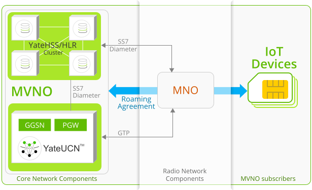 Image presents how Yate-based core products provide the IoT MVNO functionality, with HSS/HLR cluster, GGSN and PGW, and how it connects the IoT devices through the MNO, thanks to a roaming agreement