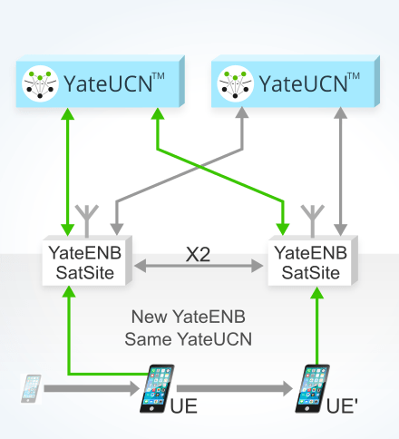image explaining Handover in a LTE network based on YateUCN