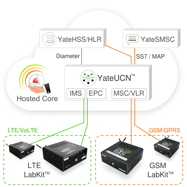 Hosted Core used to connect more LabKits to iit
