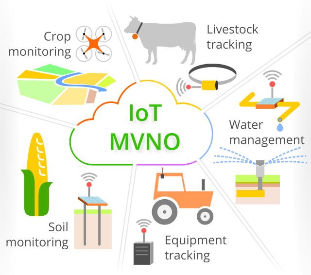 Image showing what an IoT MVNO can serve: water management, soil monitoring, crop monitoring, livestock tracking, equipment tracking