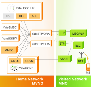 Software-only MVNO solution based on YateUCN and YateHSS/HLR
