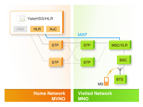 Image showing HLR and AuC functions performed by YateHSS/HLR in an GSM MVNO
