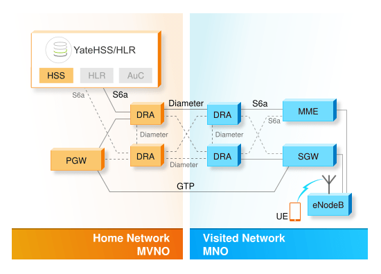 Image showing HSS function performed by YateHSS/HLR in a LTE MVNO