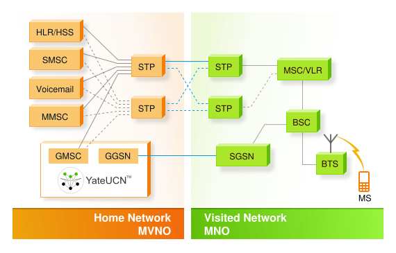 Image with GGSN and GMSC functions performed by YateUCN in a GSM MVNO
