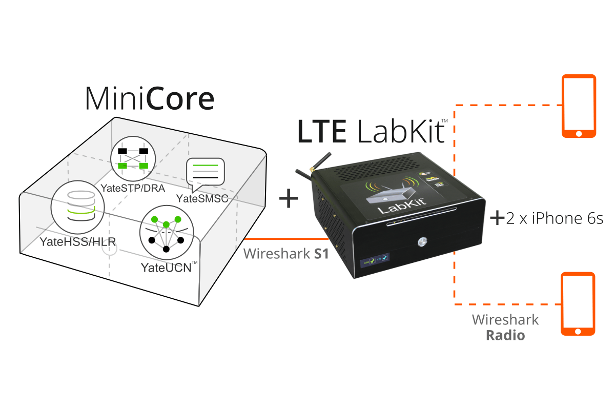 image showing VoLTE lab configuration, with a MiniCore, a LTE LabKit and two iPhone 6s and Wireshark capabilities for S1 and Radio