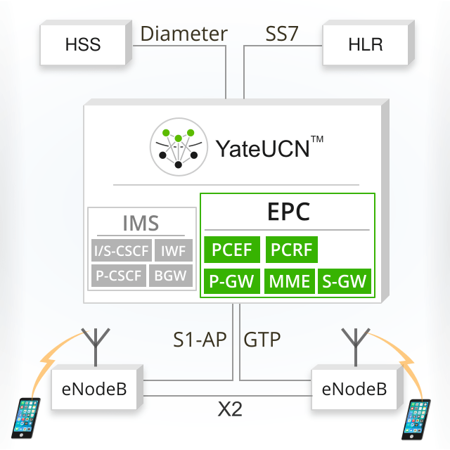 Evolved Packet Core (EPC) - LTE Core Network | YateBTS