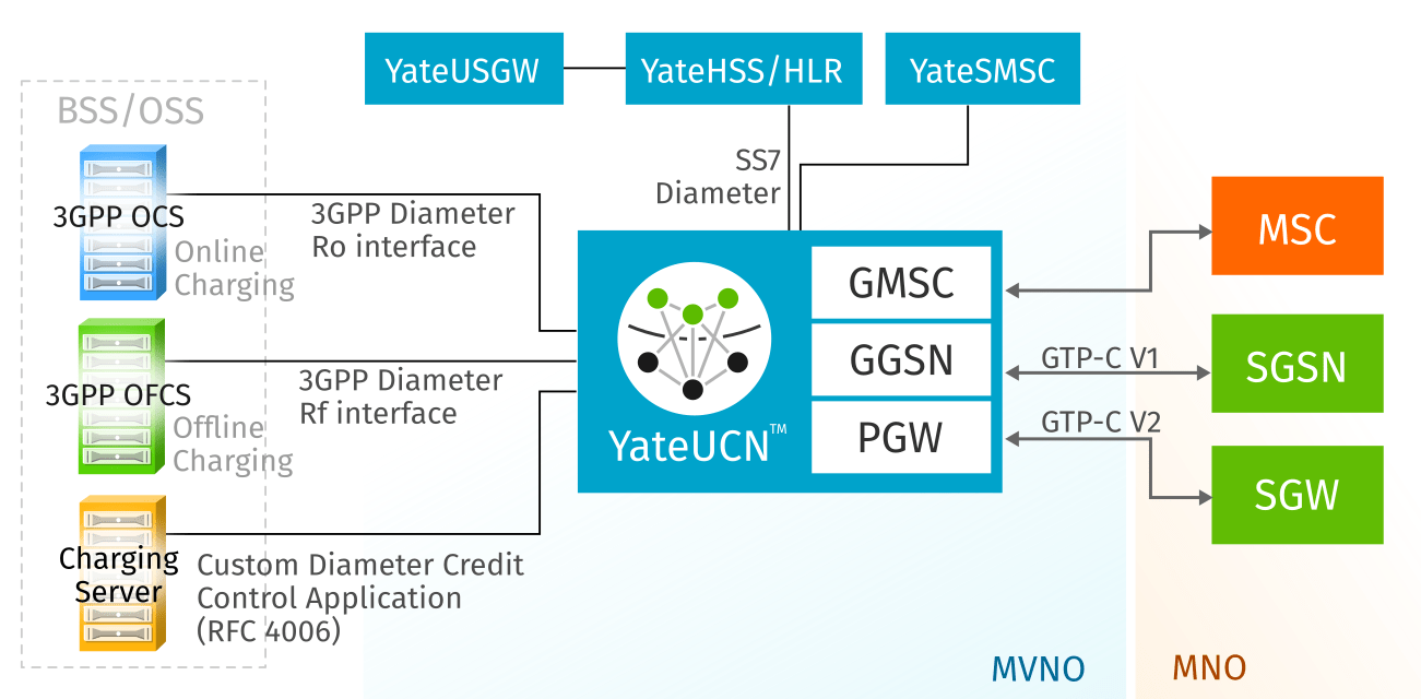 YateUCN act in a MVNO as GMSC for voice, GGSN for GPRS data, PGW for LTE data and support OSS/BSS integration by MAP, Diameter and Radius