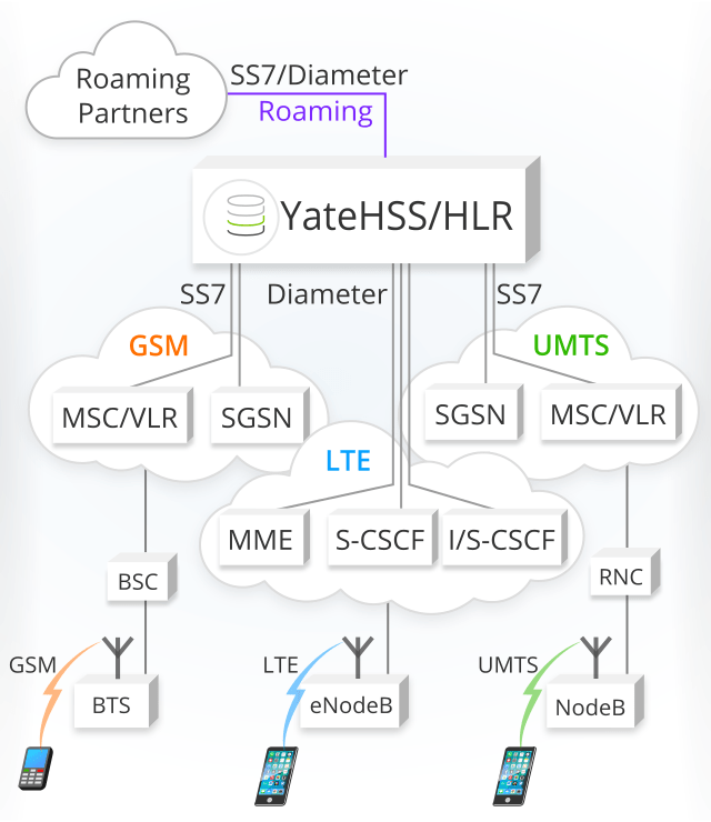 Image with Yate-based HSS/HLR serving LTE, GSM and UMTS networks in the same time, supporting Diameter and SS7 protocols
