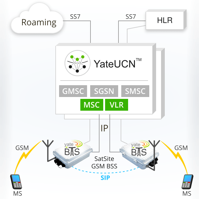 Image showing MSC and VLR running inside YateUCN redundant core network, along with GMSC, SGSN and SMSC, connected to HLR and roaming by SS7 and to SatSites, over IP