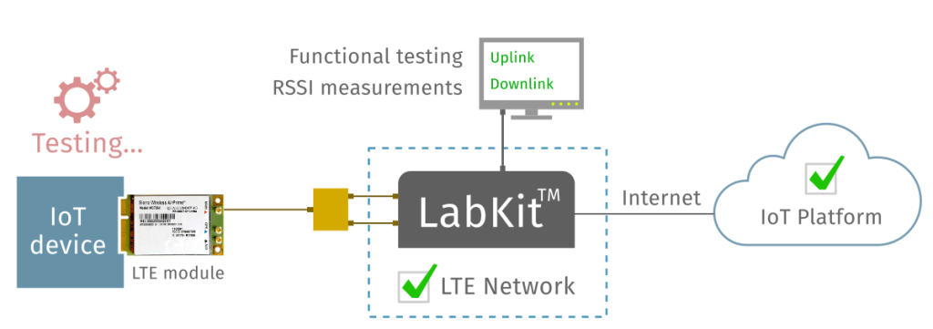 LabKit acting as a LTE Callbox, for LTE IoT testing on production lines