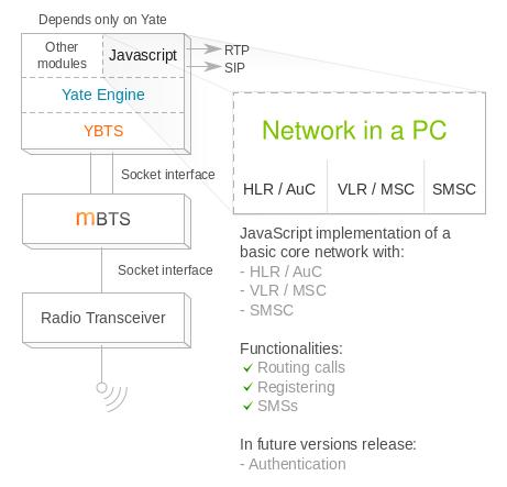 NiPC structure