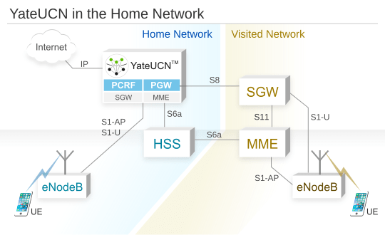 YateUCN in Home Network