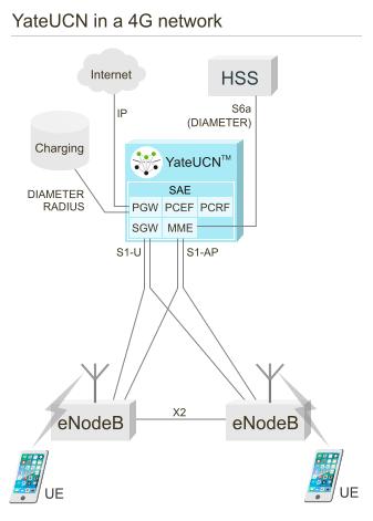 YateUCN in 4G network scheme