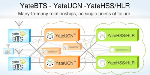 YateUCN-YateBTS many to many relationships