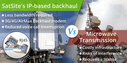 SatSite IP-based backhaul vs. Microwave