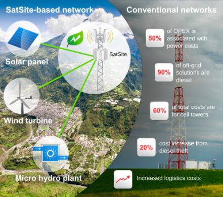 SatSite powered alternative energy sources