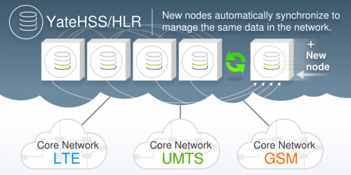YateHSS/HLR new node synchronization