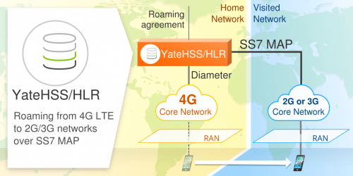 YateHSS/HLR LTE roaming to GSM/UMTS